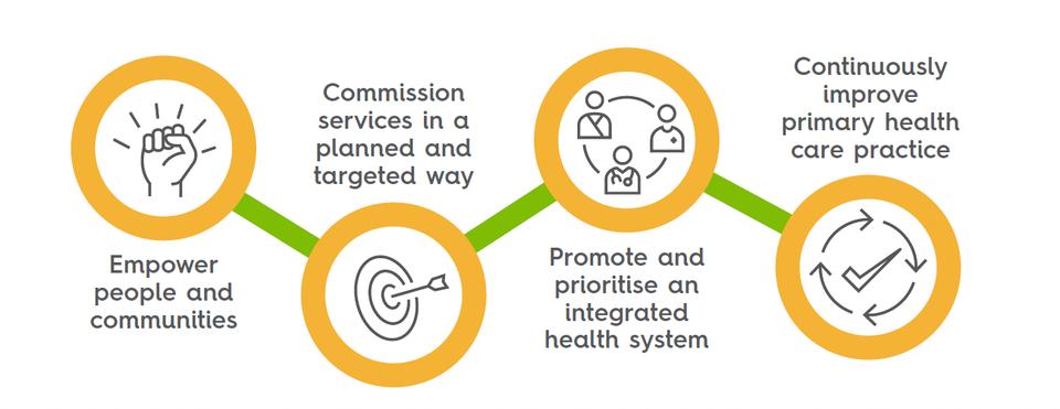 Our four strategic priorities graphic